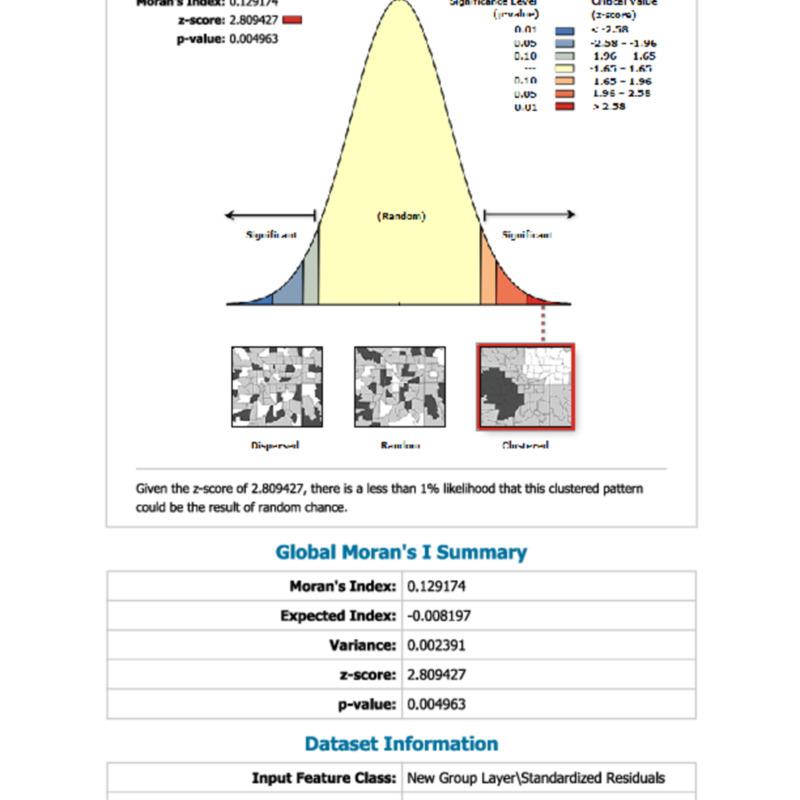 CoD_Spatial Autocorrelation_Report.pdf