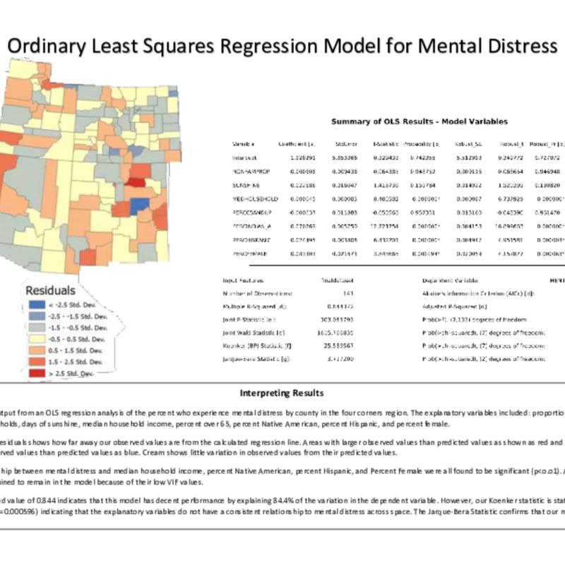 Ordinary Least Squares (OLS) Regression Model for Mental Distress